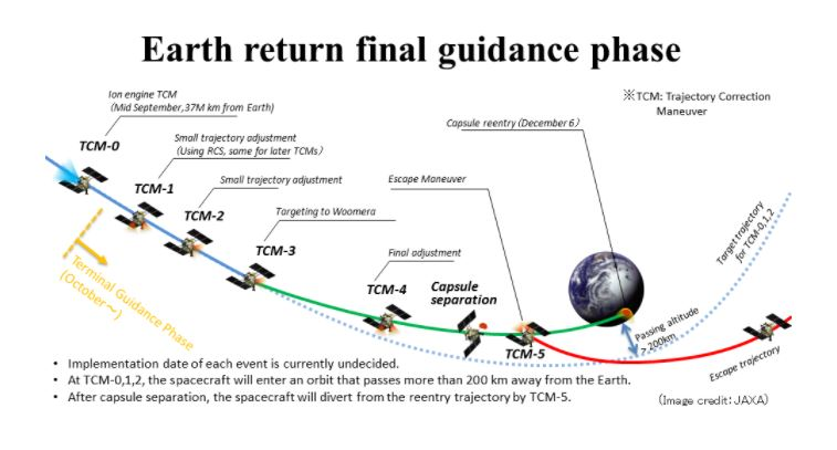 The Earth return final guidance phase of the Hayabusa II due in on Sunday Morning (6th Dec 2020).